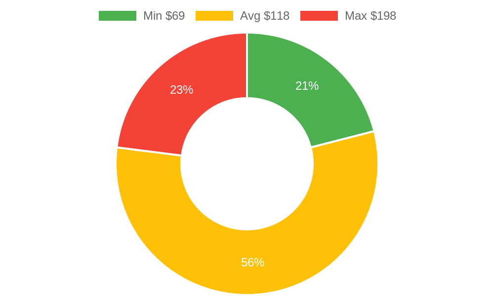 Distribution of storage services costs in Morro Bay, CA among homeowners