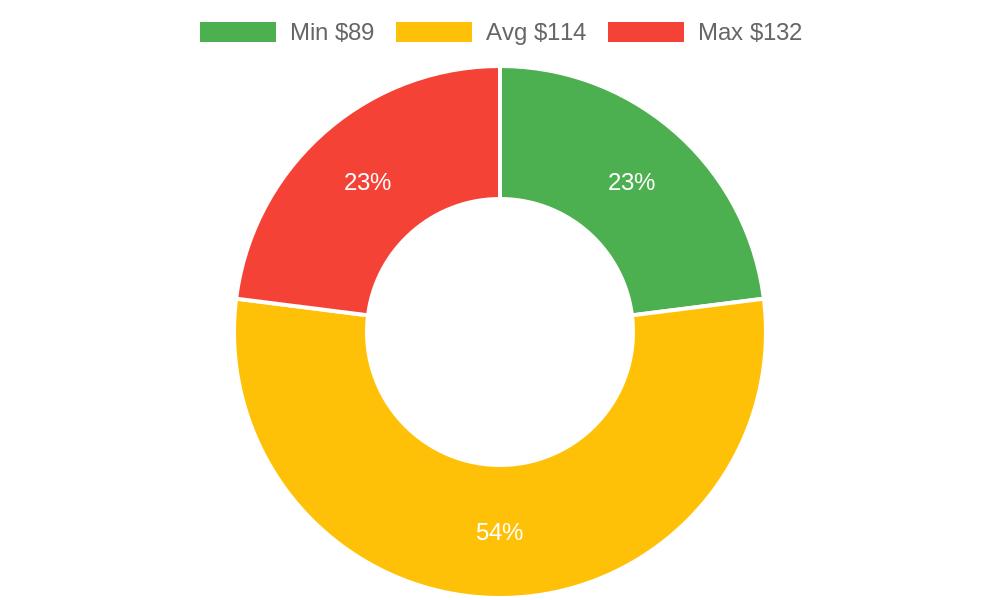 Distribution of chiropractors costs in Arroyo Grande, CA among homeowners
