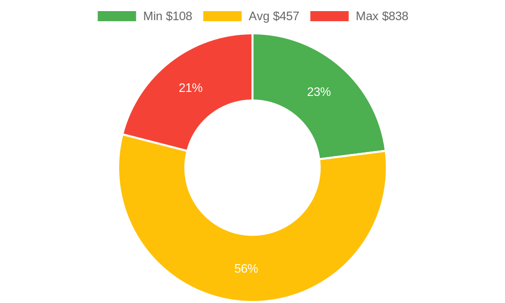 Distribution of plumbers costs in San Luis Obispo, CA among homeowners