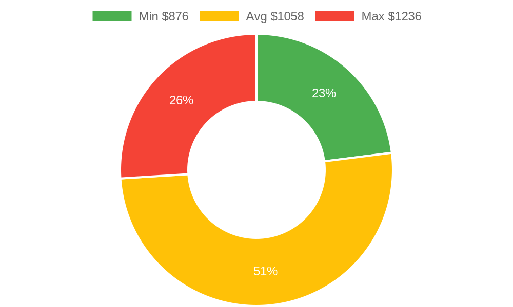 Distribution of electrical contractors costs in Ojai, CA among homeowners