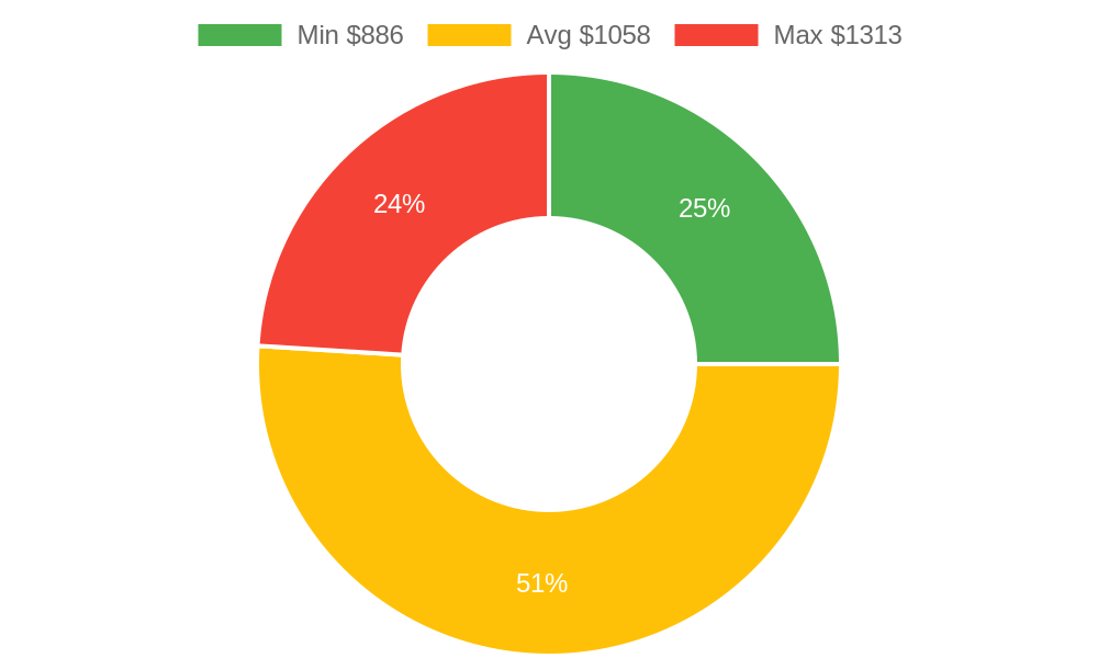 Distribution of electrical contractors costs in Arroyo Grande, CA among homeowners