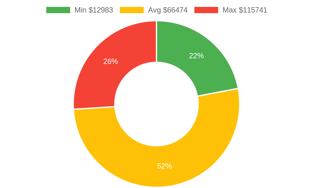 Distribution of home builders costs in Ojai, CA among homeowners
