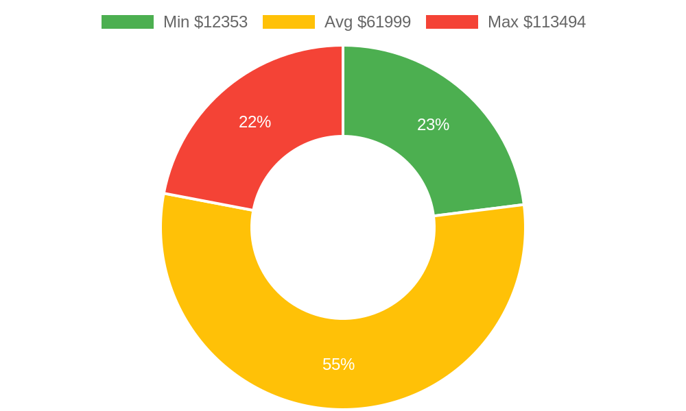 Distribution of home builders costs in Los Osos, CA among homeowners