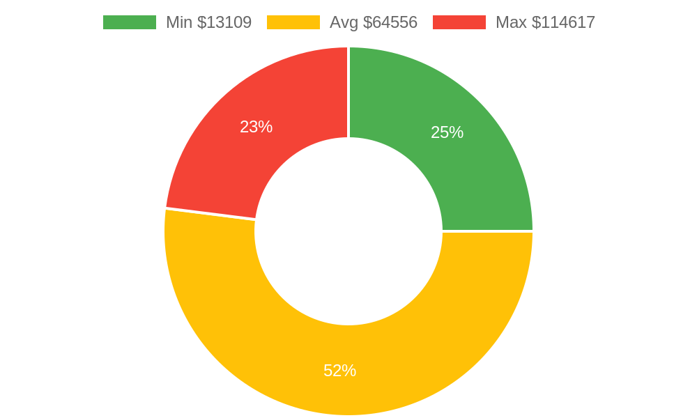 Distribution of home builders costs in Arroyo Grande, CA among homeowners