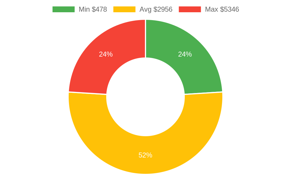 Distribution of interior designers costs in Ojai, CA among homeowners