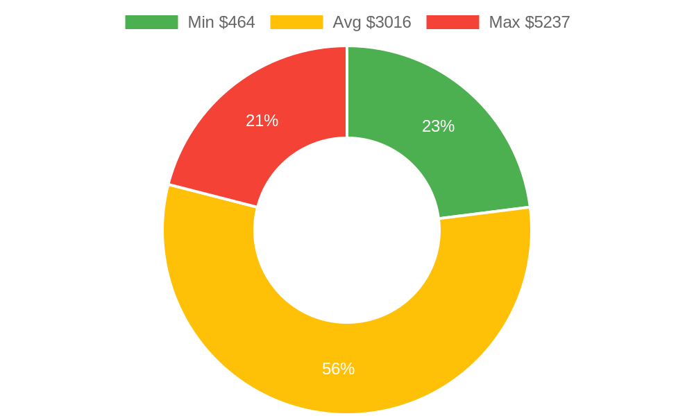 Distribution of interior designers costs in Arroyo Grande, CA among homeowners