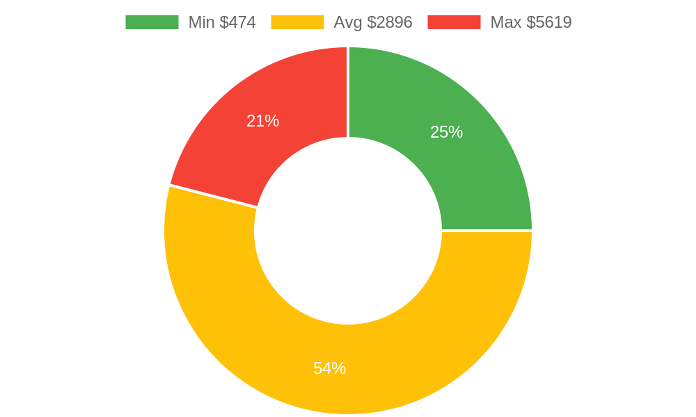 Distribution of interior designers costs in Los Osos, CA among homeowners
