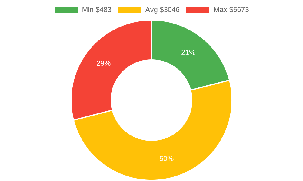 Distribution of interior designers costs in Santa Maria, CA among homeowners