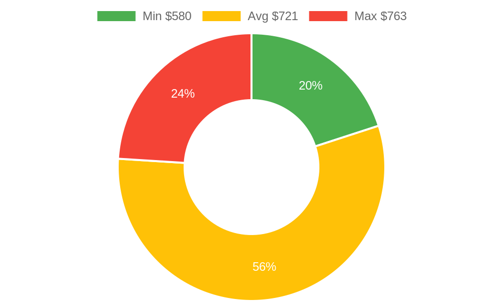 Distribution of tree services costs in San Luis Obispo, CA among homeowners