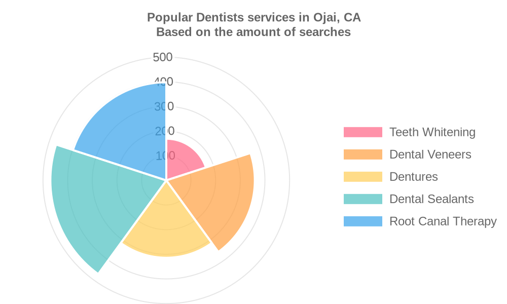 Popular services provided by dentists in Ojai, CA