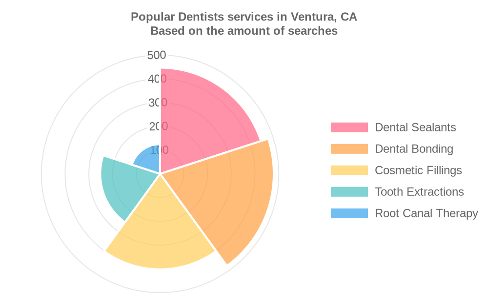 Popular services provided by dentists in Ventura, CA