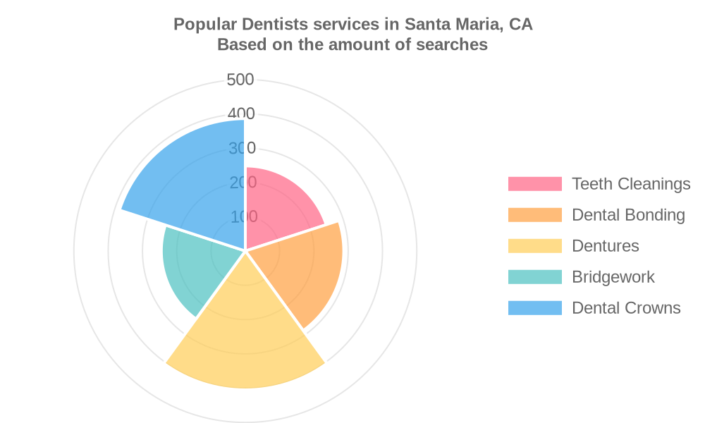 Popular services provided by dentists in Santa Maria, CA
