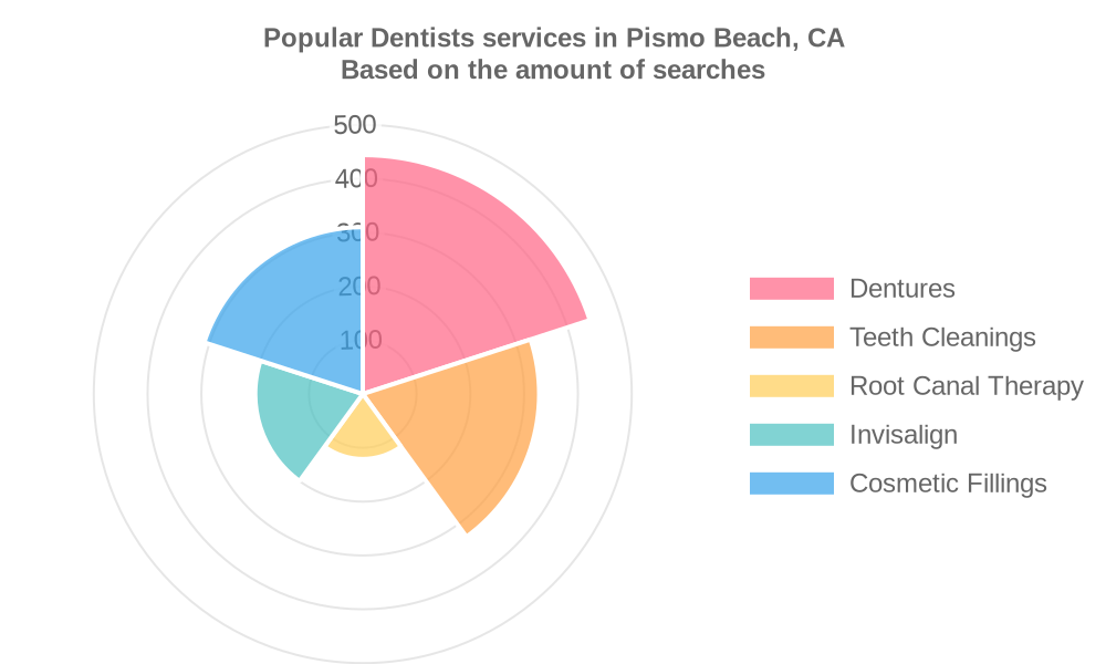 Popular services provided by dentists in Pismo Beach, CA