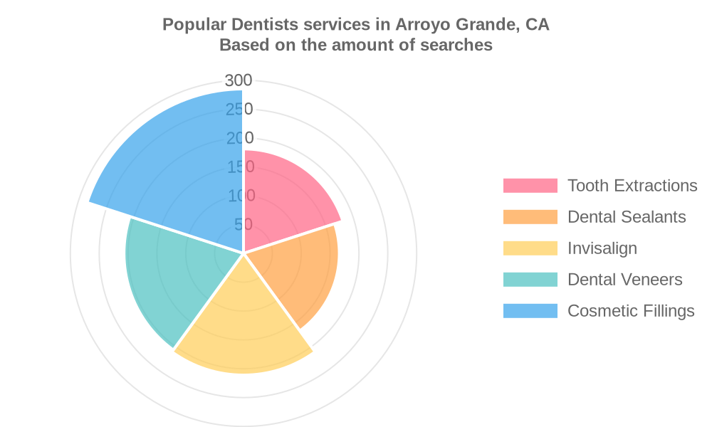 Popular services provided by dentists in Arroyo Grande, CA