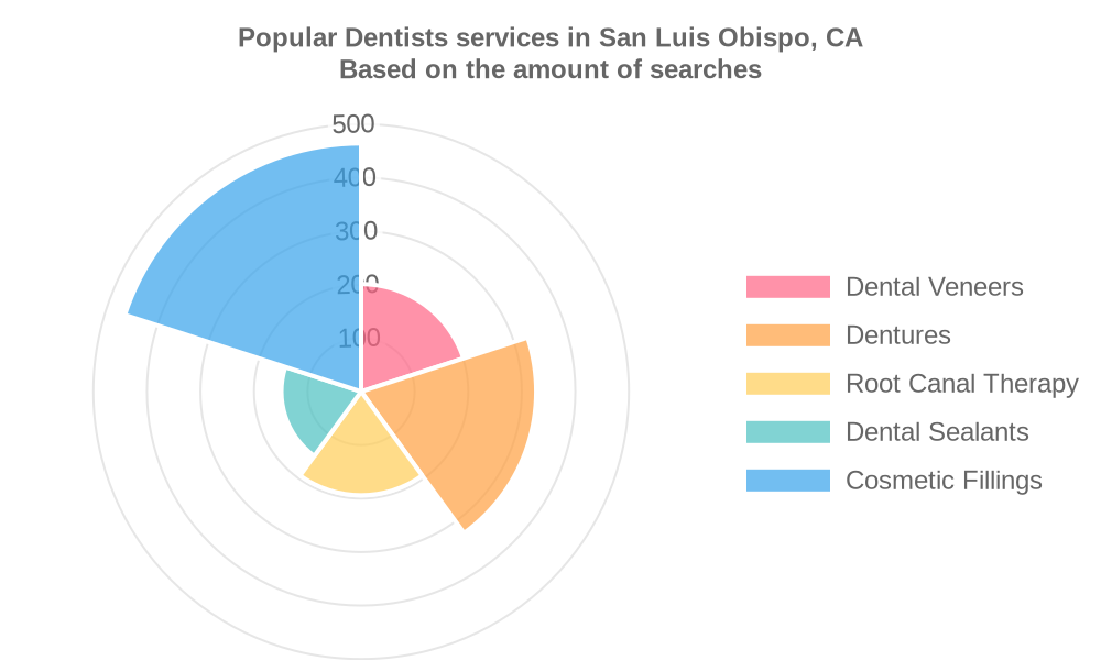 Popular services provided by dentists in San Luis Obispo, CA