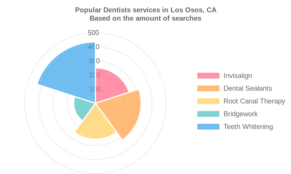 Popular services provided by dentists in Los Osos, CA
