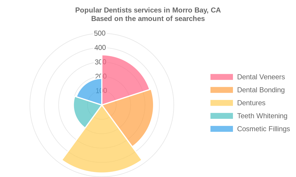 Popular services provided by dentists in Morro Bay, CA
