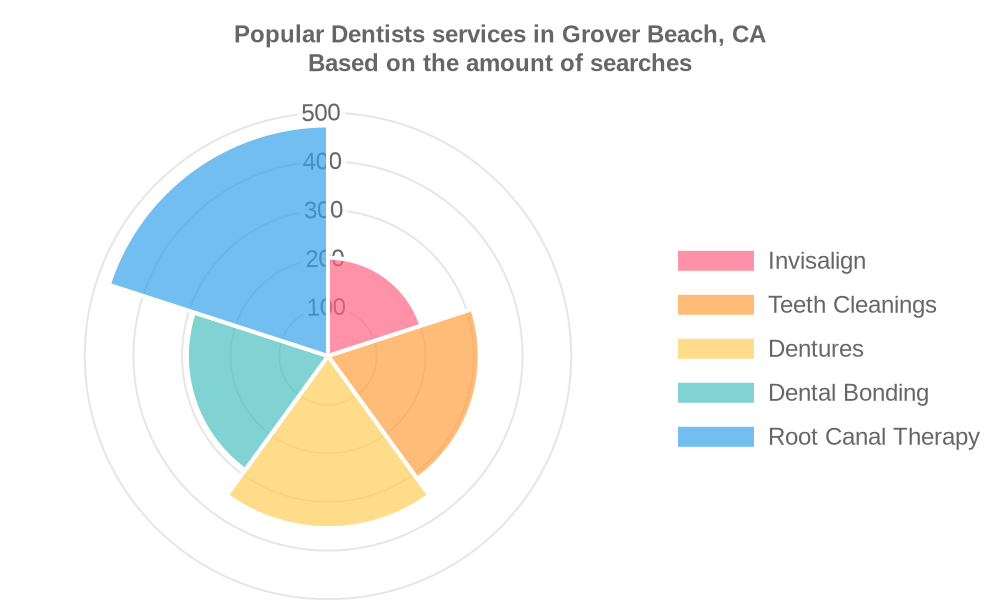 Popular services provided by dentists in Grover Beach, CA