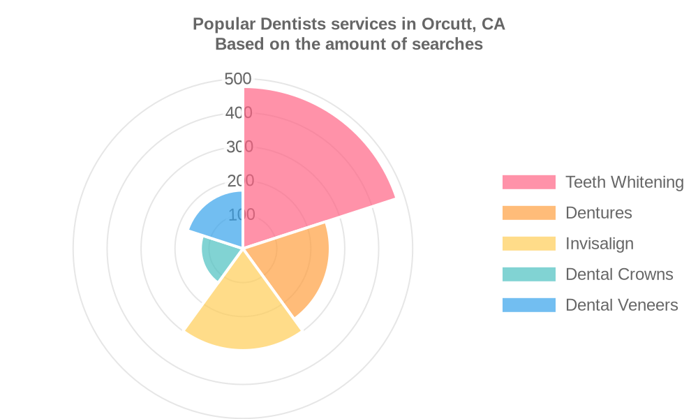 Popular services provided by dentists in Orcutt, CA