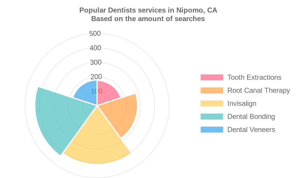 Popular services provided by dentists in Nipomo, CA