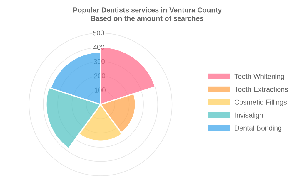 Popular services provided by dentists in Ventura County