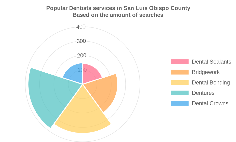 Popular services provided by dentists in San Luis Obispo County