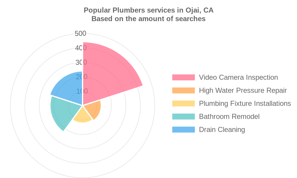 Popular services provided by plumbers in Ojai, CA
