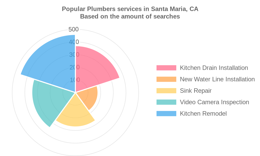 Popular services provided by plumbers in Santa Maria, CA