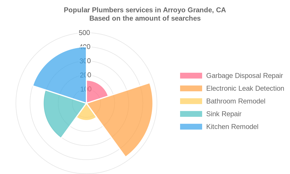 Popular services provided by plumbers in Arroyo Grande, CA