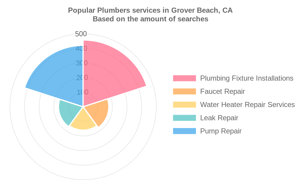 Popular services provided by plumbers in Grover Beach, CA