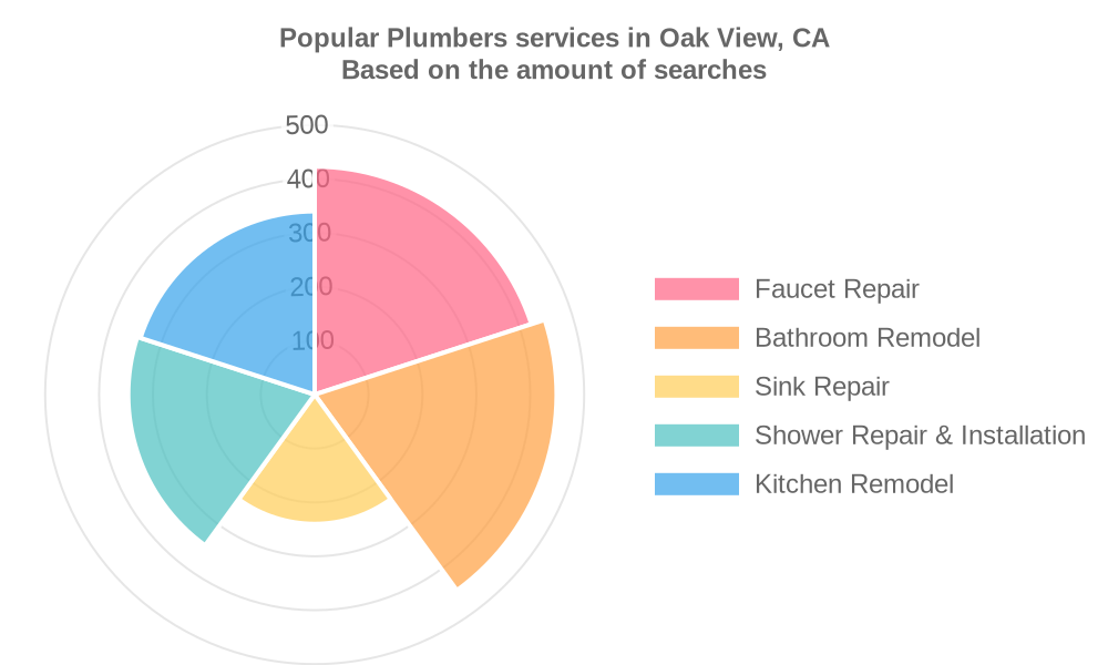 Popular services provided by plumbers in Oak View, CA