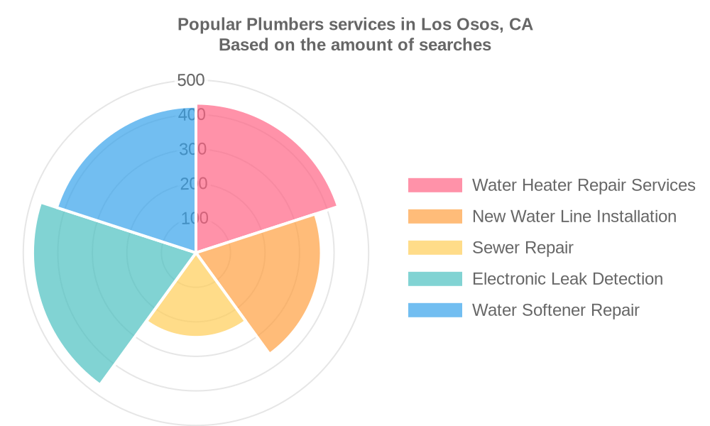 Popular services provided by plumbers in Los Osos, CA