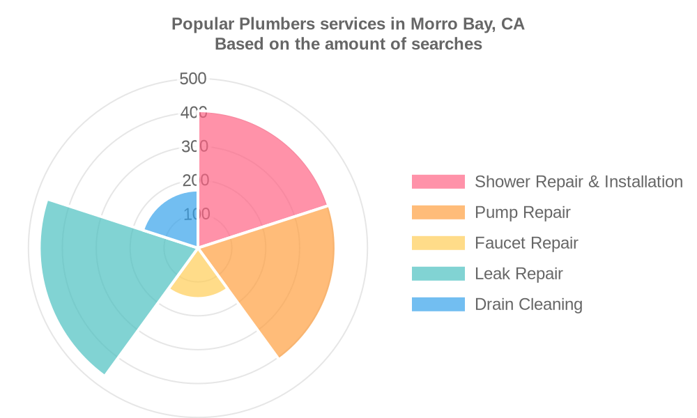Popular services provided by plumbers in Morro Bay, CA
