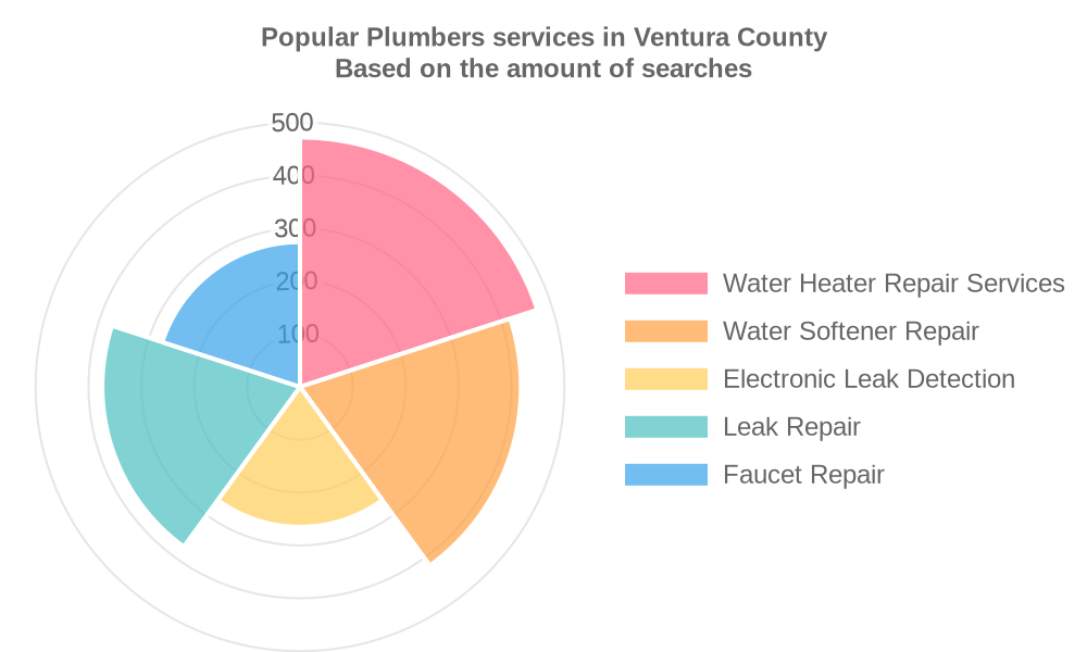 Popular services provided by plumbers in Ventura County