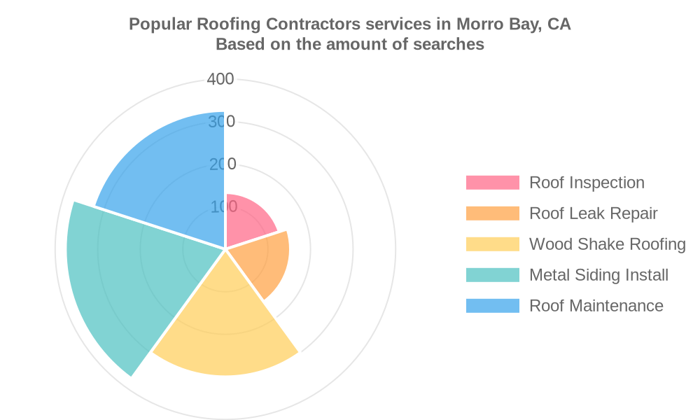 Popular services provided by roofing contractors in Morro Bay, CA