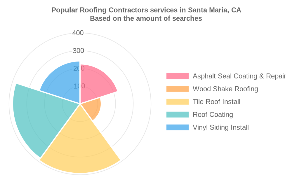 Popular services provided by roofing contractors in Santa Maria, CA