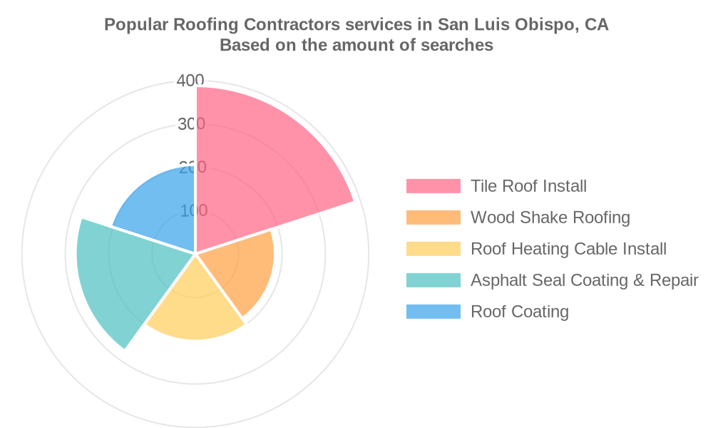 Popular services provided by roofing contractors in San Luis Obispo, CA
