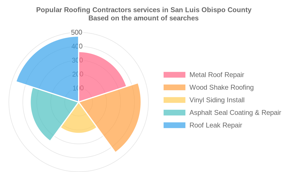 Popular services provided by roofing contractors in San Luis Obispo County
