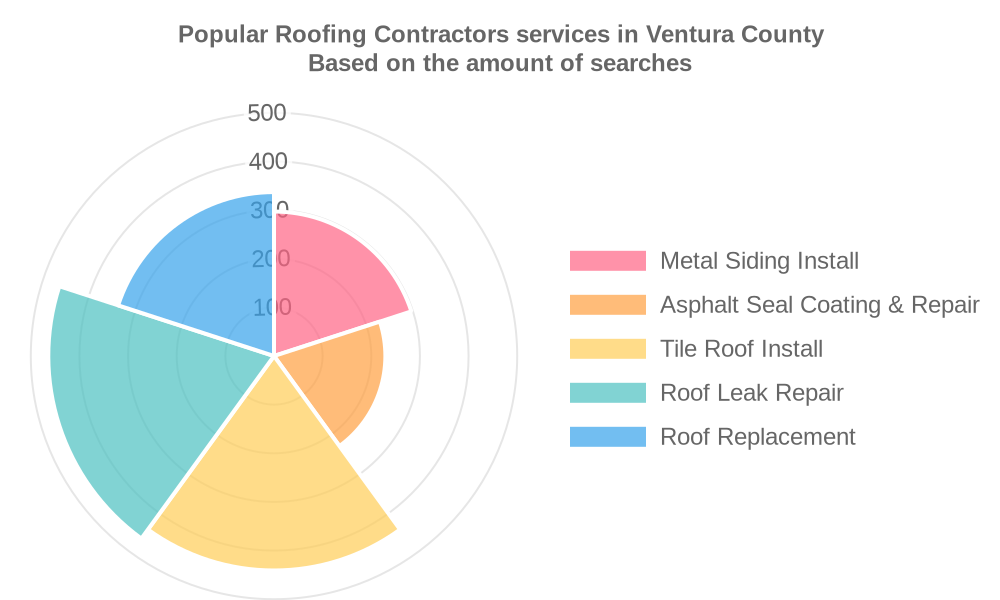 Popular services provided by roofing contractors in Ventura County