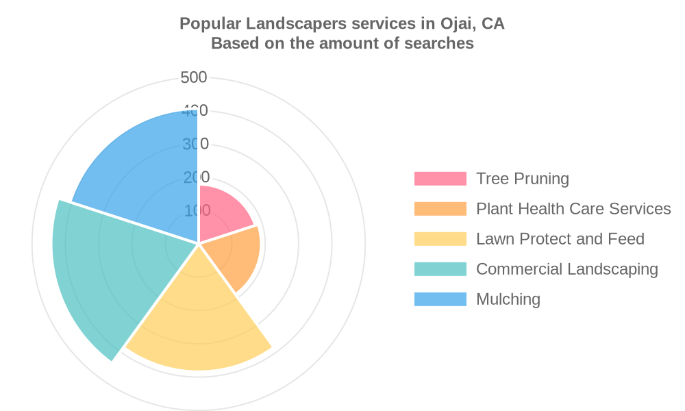 Popular services provided by landscapers in Ojai, CA
