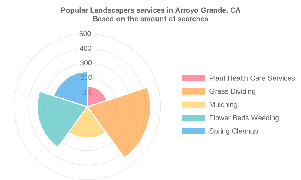 Popular services provided by landscapers in Arroyo Grande, CA