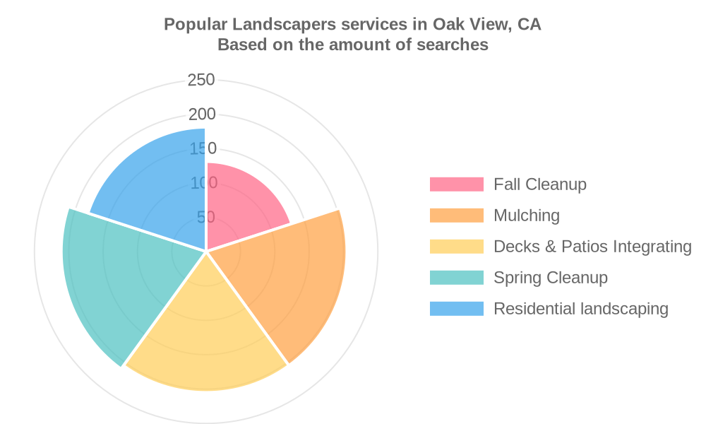 Popular services provided by landscapers in Oak View, CA