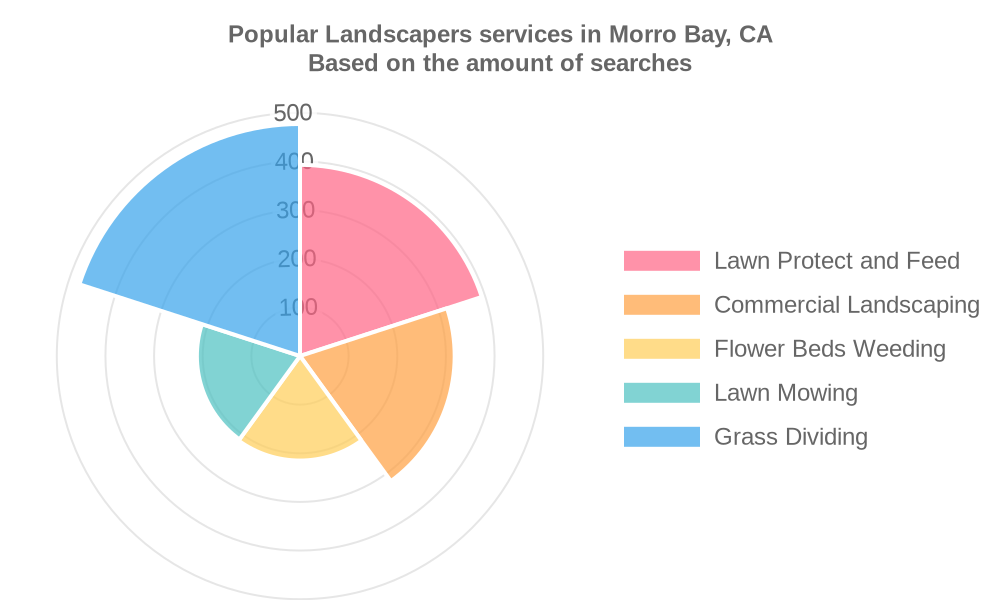 Popular services provided by landscapers in Morro Bay, CA