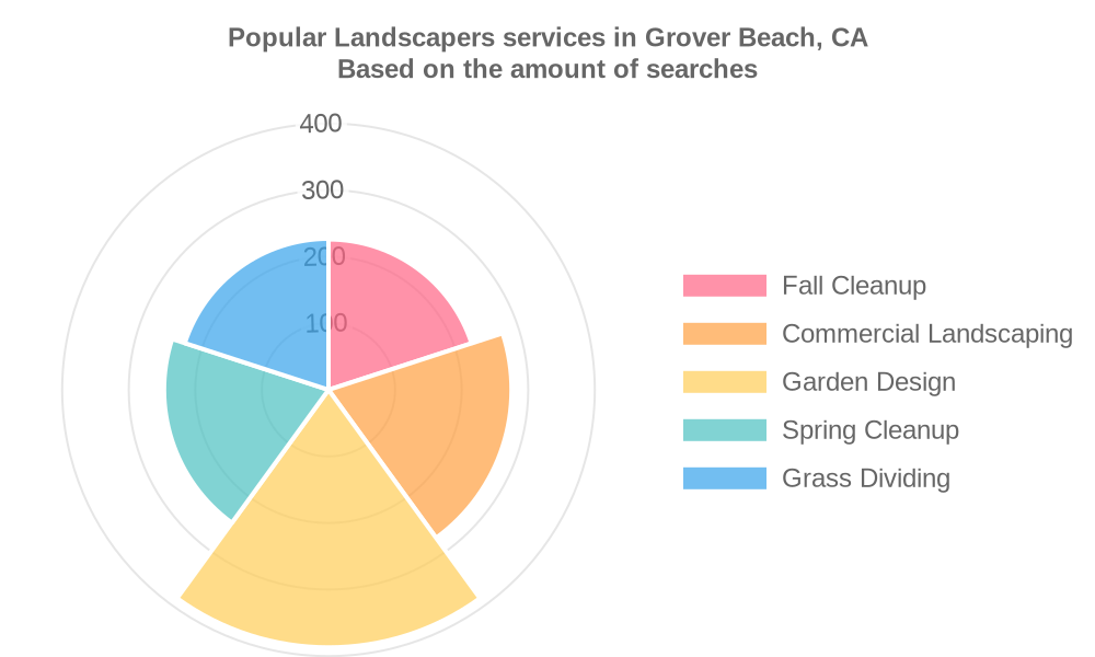 Popular services provided by landscapers in Grover Beach, CA