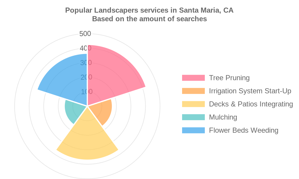 Popular services provided by landscapers in Santa Maria, CA