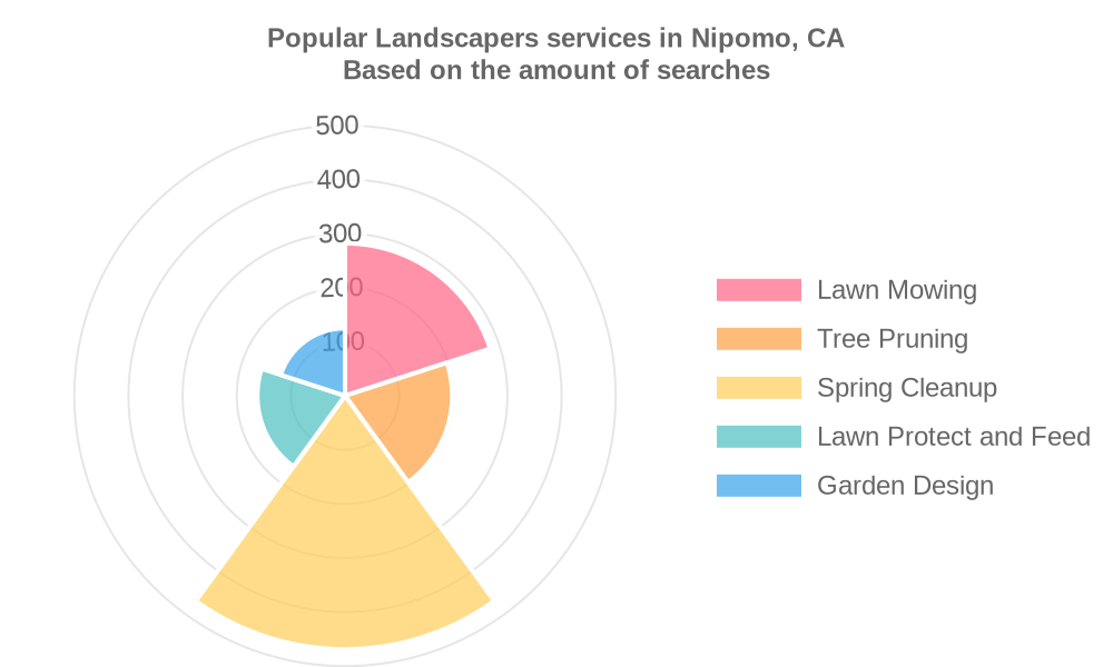 Popular services provided by landscapers in Nipomo, CA