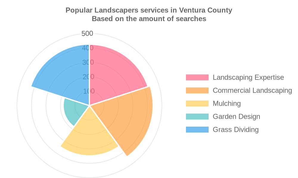Popular services provided by landscapers in Ventura County