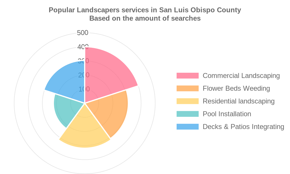 Popular services provided by landscapers in San Luis Obispo County