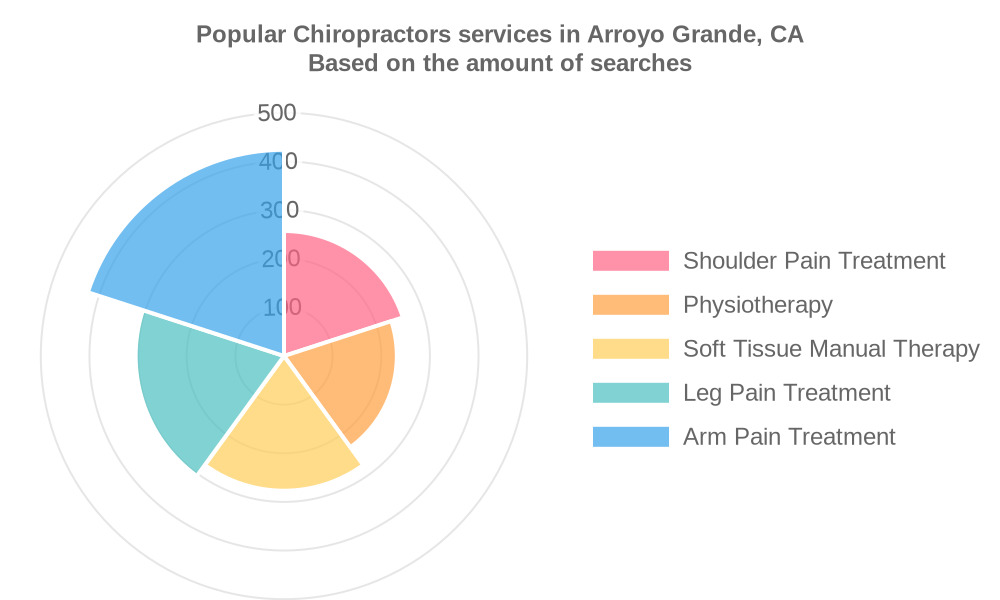 Popular services provided by chiropractors in Arroyo Grande, CA