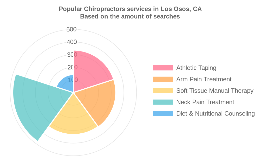 Popular services provided by chiropractors in Los Osos, CA